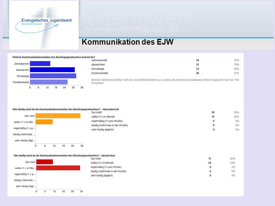 Kommunikation des EJW