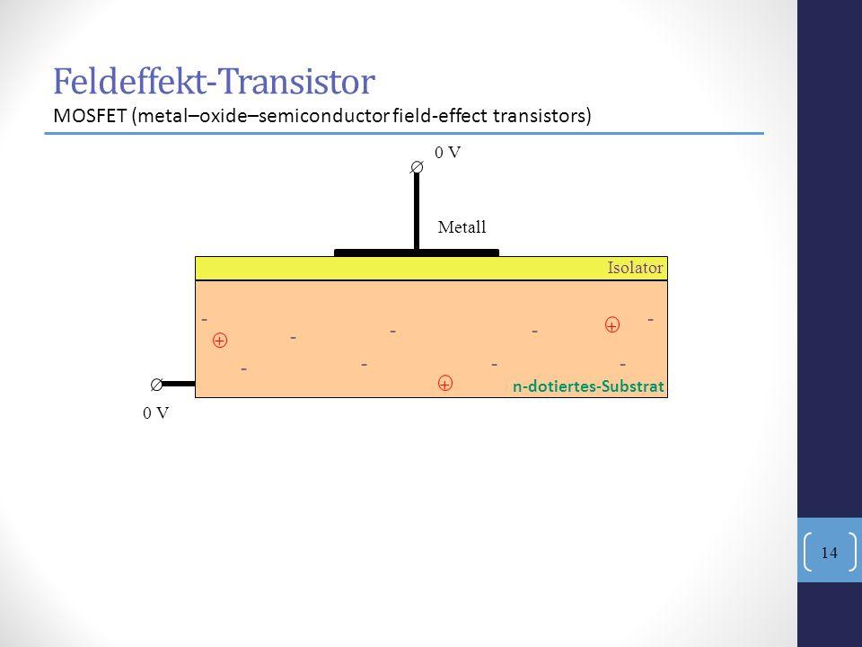 - --- - - -- - + + + n-dotiertes-Substrat Isolator Metall 0 V Feldeffekt-Transistor MOSFET (metal–oxide–semiconductor field-effect transistors) 14