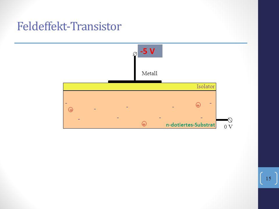 - --- - - -- - + + + Isolator Metall 0 V -5 V Feldeffekt-Transistor n-dotiertes-Substrat 15