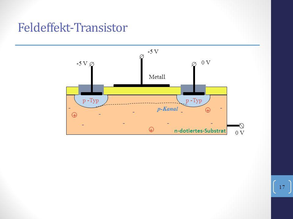 - --- Isolator Metall -5 V 0 V p -Typ + + + Feldeffekt-Transistor n-dotiertes-Substrat - - -- - p-Kanal 0 V 17