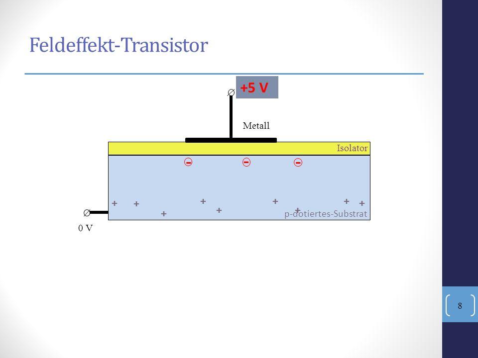 + +++ + + ++ + - - Isolator Metall 0 V 0 V - +5 V Feldeffekt-Transistor p-dotiertes-Substrat 8