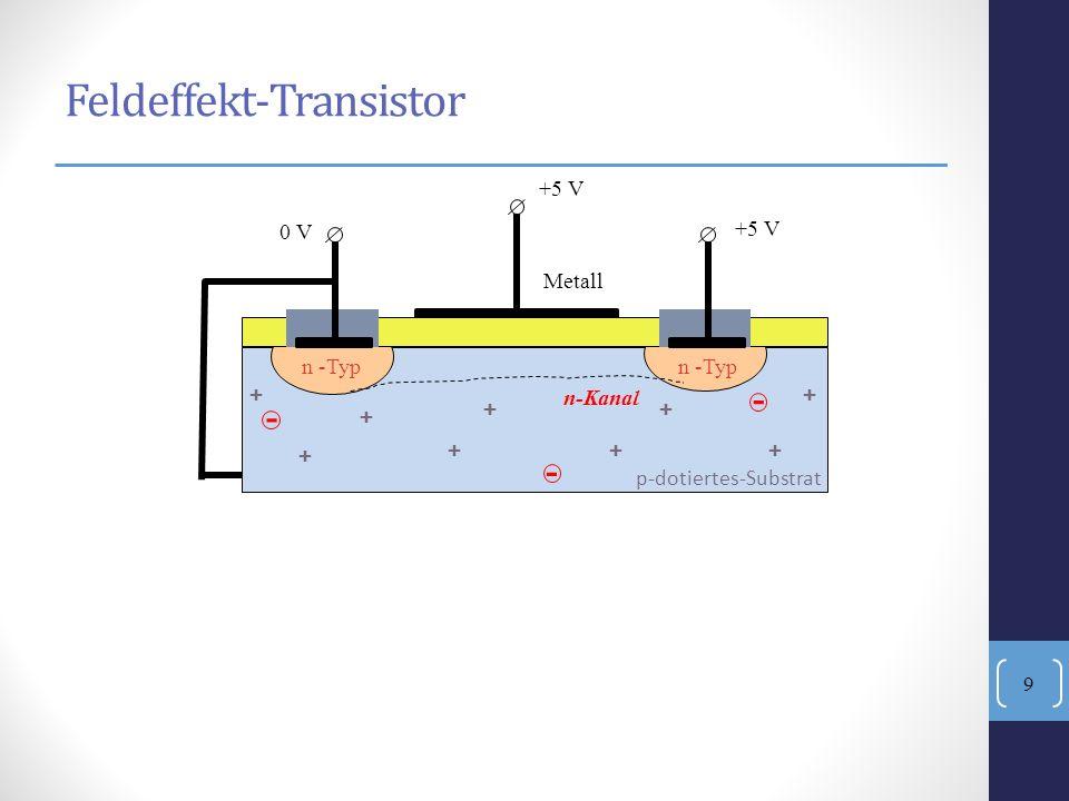 + +++ Isolator Metall +5 V 0 V +5 V n -Typ - - - Feldeffekt-Transistor p-dotiertes-Substrat + + ++ + n-Kanal 9