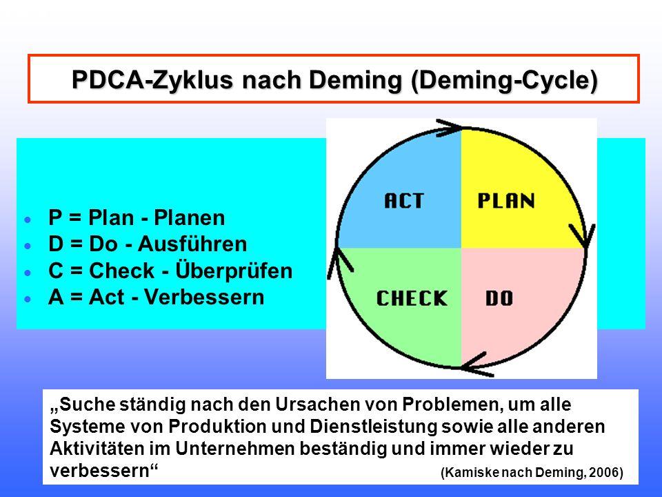 Folie 34 QM-BETA-KK-Lennep Teamkultur Diakonie RWL Jürgen Bombosch Folie 34 PDCA-Zyklus nach Deming (Deming-Cycle) PDCA-Zyklus nach Deming (Deming-Cycle) P = Plan - Planen D = Do - Ausführen C = Check - Überprüfen A = Act - Verbessern Suche ständig nach den Ursachen von Problemen, um alle Systeme von Produktion und Dienstleistung sowie alle anderen Aktivitäten im Unternehmen beständig und immer wieder zu verbessern (Kamiske nach Deming, 2006)