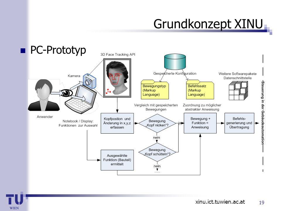 xinu.ict.tuwien.ac.at Grundkonzept XINU PC-Prototyp 19