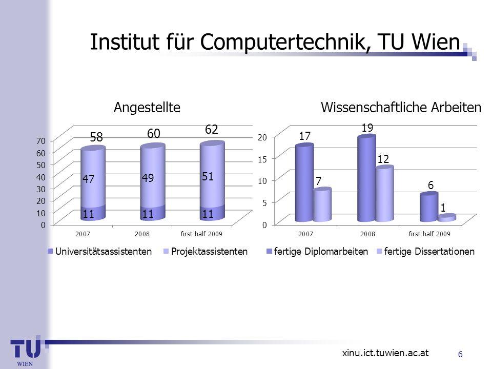 xinu.ict.tuwien.ac.at Institut für Computertechnik, TU Wien Wissenschaftliche ArbeitenAngestellte 58 60 62 6