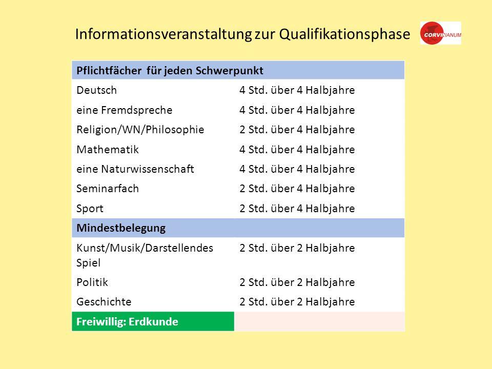 Informationsveranstaltung zur Qualifikationsphase Pflichtfächer für jeden Schwerpunkt Deutsch4 Std.