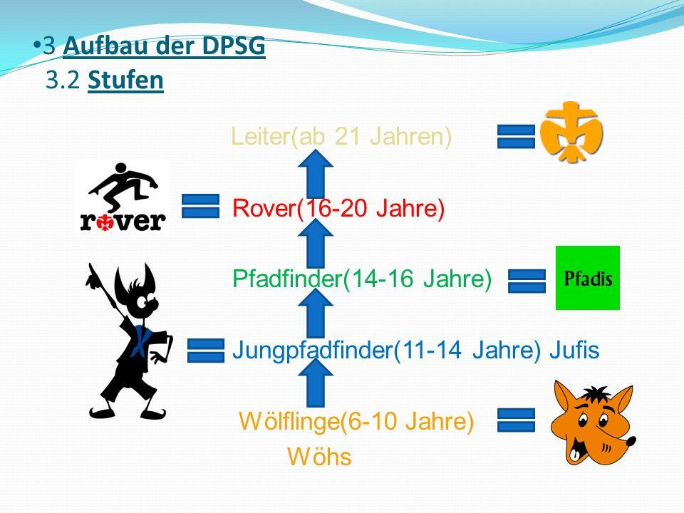 3 Aufbau der DPSG 3.2 Stufen Leiter(ab 21 Jahren) Rover(16-20 Jahre) Pfadfinder(14-16 Jahre) Jungpfadfinder(11-14 Jahre) Jufis Wölflinge(6-10 Jahre) Wöhs