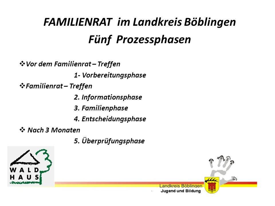 FAMILIENRAT im Landkreis Böblingen Fünf Prozessphasen Vor dem Familienrat – Treffen 1- Vorbereitungsphase Familienrat – Treffen 2. Informationsphase 3