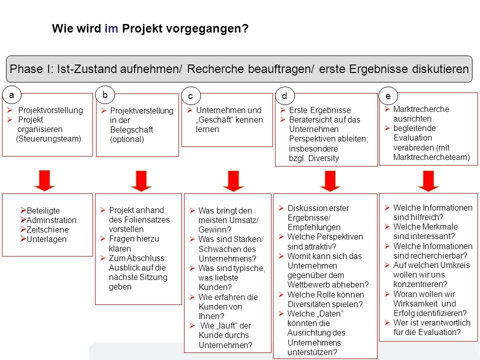 6 6 Beteiligte Adminstration Zeitschiene Unterlagen Unternehmen und Geschäft kennen lernen Projektvorstellung Projekt organisieren (Steuerungsteam) Di
