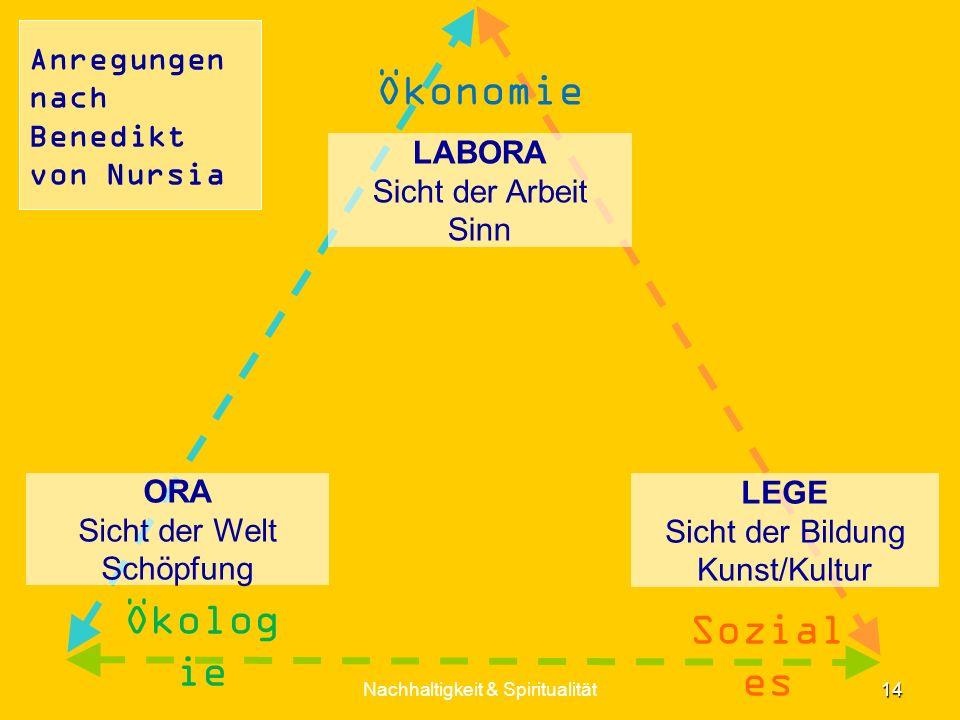 Anregungen nach Benedikt von Nursia LEGE Sicht der Bildung Kunst/Kultur ORA Sicht der Welt Schöpfung LABORA Sicht der Arbeit Sinn 14 Nachhaltigkeit &