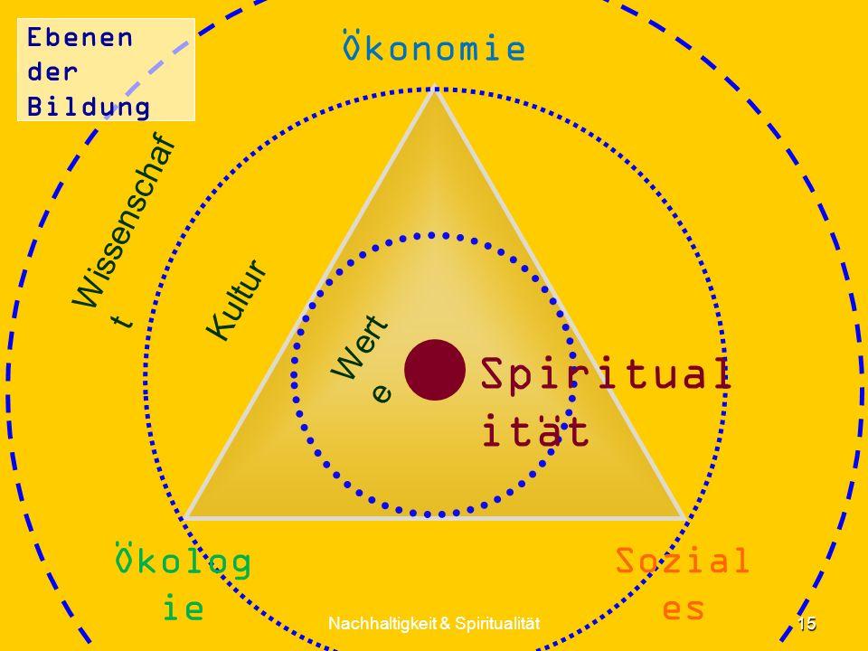 Ebenen der Bildung 15 Nachhaltigkeit & Spiritualität Ökonomie Spiritual ität Wert e Kultur Wissenschaf t Sozial es Ökolog ie
