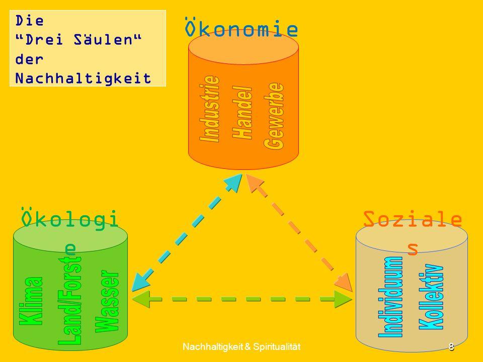 Die Drei Säulen der Nachhaltigkeit 8 Nachhaltigkeit & Spiritualität Ökonomie Soziale s Ökologi e