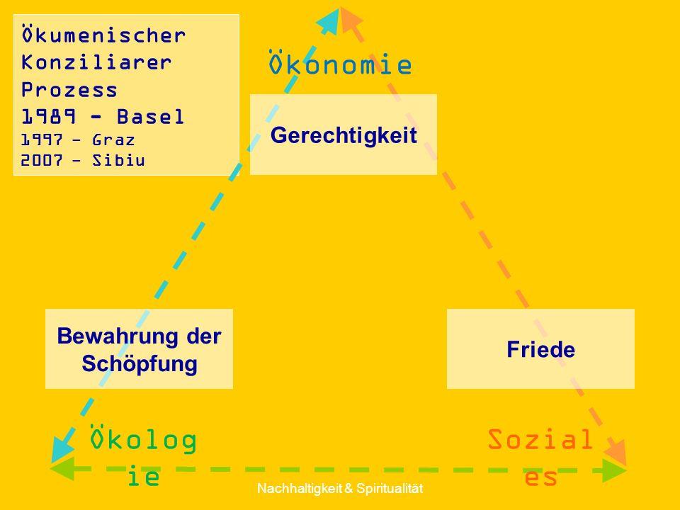 Ökumenischer Konziliarer Prozess 1989 - Basel 1997 - Graz 2007 - Sibiu Gerechtigkeit Friede Bewahrung der Schöpfung Nachhaltigkeit & Spiritualität Öko