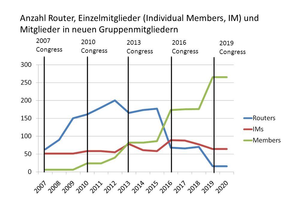 Anzahl Router, Einzelmitglieder (Individual Members, IM) und Mitglieder in neuen Gruppenmitgliedern 2007 Congress 2010 Congress 2013 Congress 2016 Congress 2019 Congress