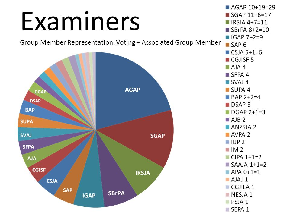 Examiners Group Member Representation. Voting + Associated Group Member AGAP