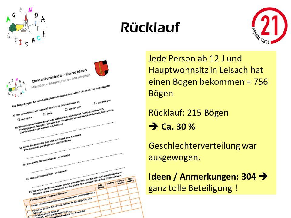 Rücklauf Jede Person ab 12 J und Hauptwohnsitz in Leisach hat einen Bogen bekommen = 756 Bögen Rücklauf: 215 Bögen Ca. 30 % Geschlechterverteilung war