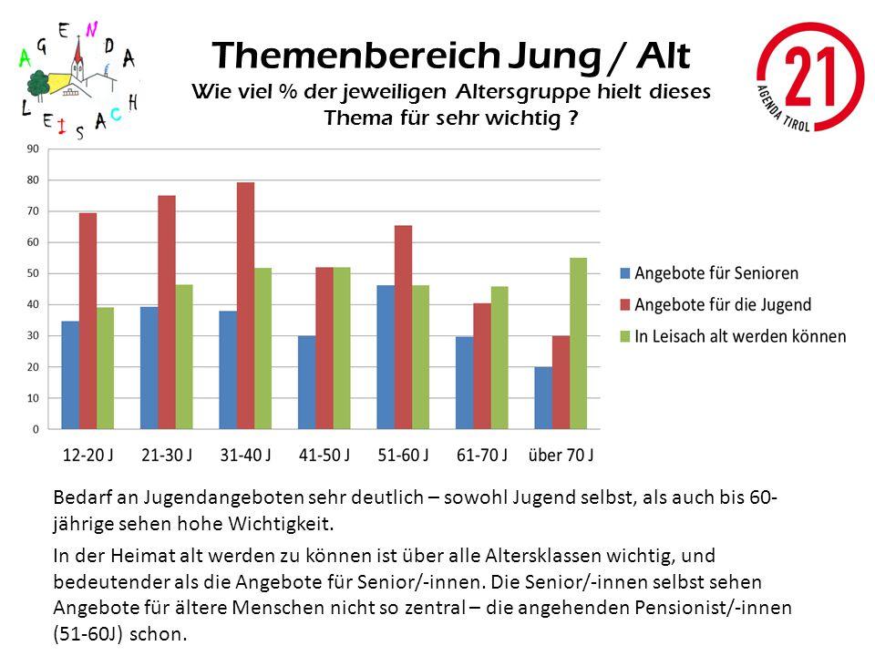 Themenbereich Jung / Alt Wie viel % der jeweiligen Altersgruppe hielt dieses Thema für sehr wichtig ? Bedarf an Jugendangeboten sehr deutlich – sowohl