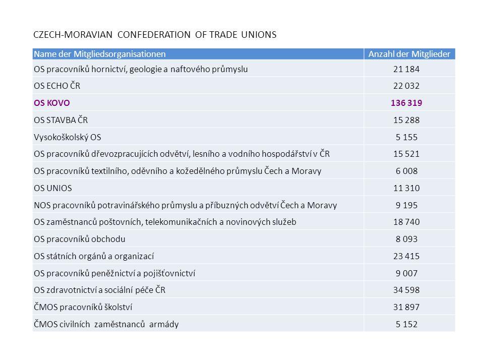 CZECH-MORAVIAN CONFEDERATION OF TRADE UNIONS Name der MitgliedsorganisationenAnzahl der Mitglieder OS pracovníků hornictví, geologie a naftového průmy