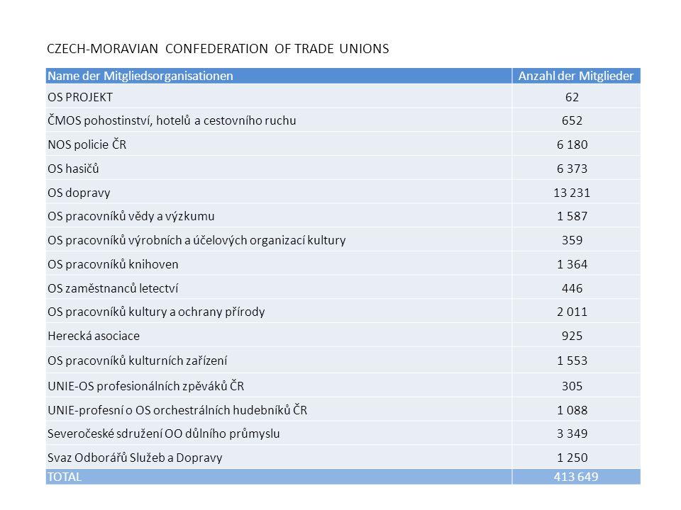 CZECH-MORAVIAN CONFEDERATION OF TRADE UNIONS Name der MitgliedsorganisationenAnzahl der Mitglieder OS PROJEKT62 ČMOS pohostinství, hotelů a cestovního