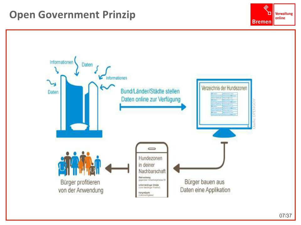 Open Government Prinzip Quelle: OPEN GOV 07/37