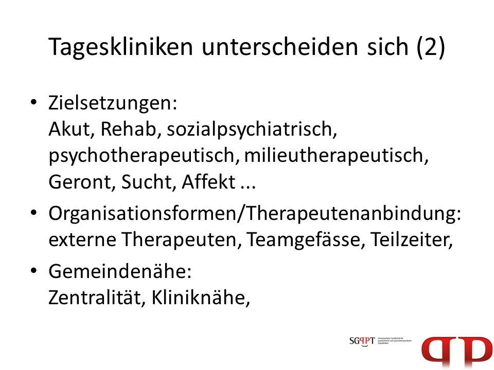 Tageskliniken unterscheiden sich (2) Zielsetzungen: Akut, Rehab, sozialpsychiatrisch, psychotherapeutisch, milieutherapeutisch, Geront, Sucht, Affekt.