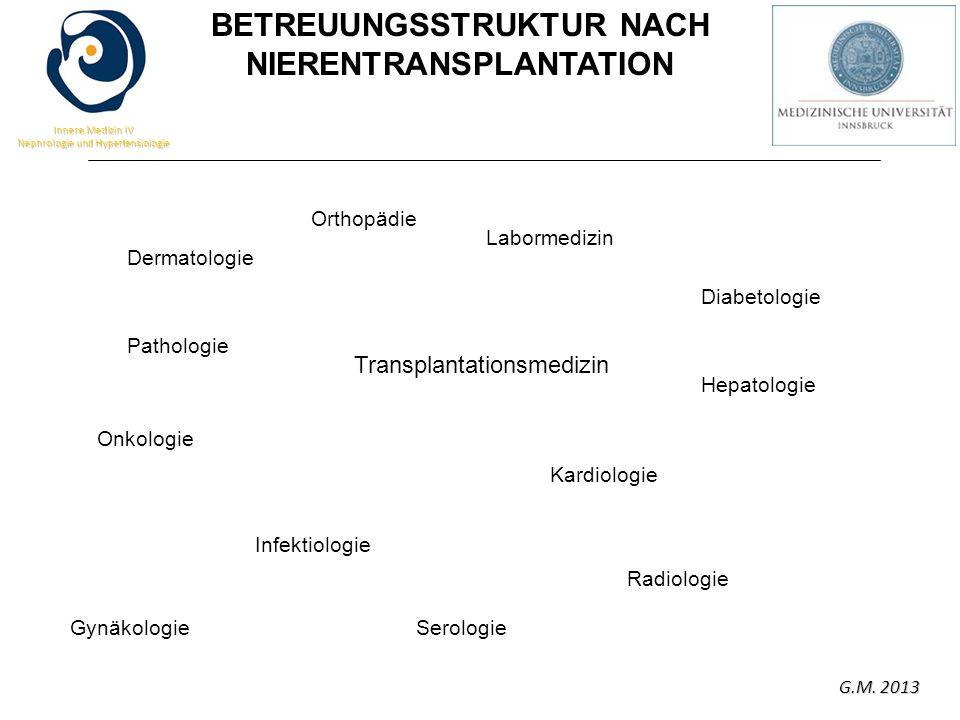 G.M. 2013 Innere Medizin IV Nephrologie und Hypertensiologie Transplantationsmedizin Dermatologie Onkologie Labormedizin Infektiologie Kardiologie Dia