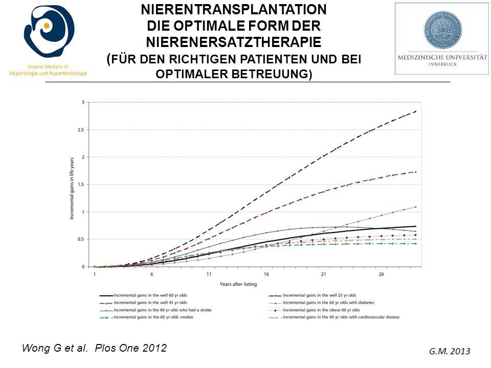 G.M. 2013 Innere Medizin IV Nephrologie und Hypertensiologie NIERENTRANSPLANTATION DIE OPTIMALE FORM DER NIERENERSATZTHERAPIE ( FÜR DEN RICHTIGEN PATI