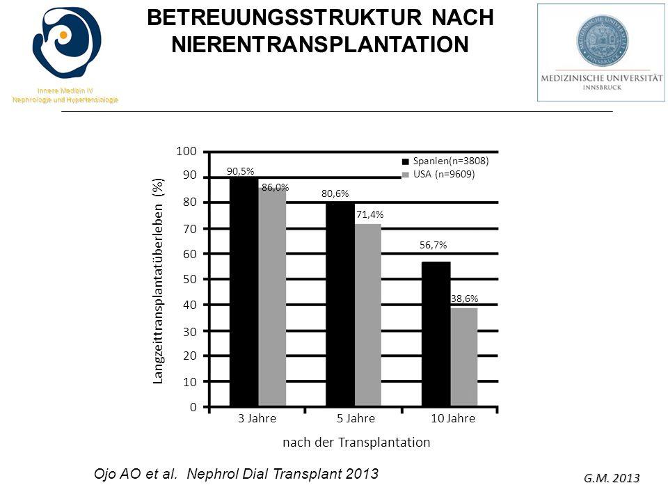 G.M. 2013 Innere Medizin IV Nephrologie und Hypertensiologie Ojo AO et al. Nephrol Dial Transplant 2013 Langzeittransplantatüberleben (%) 100 90 80 70