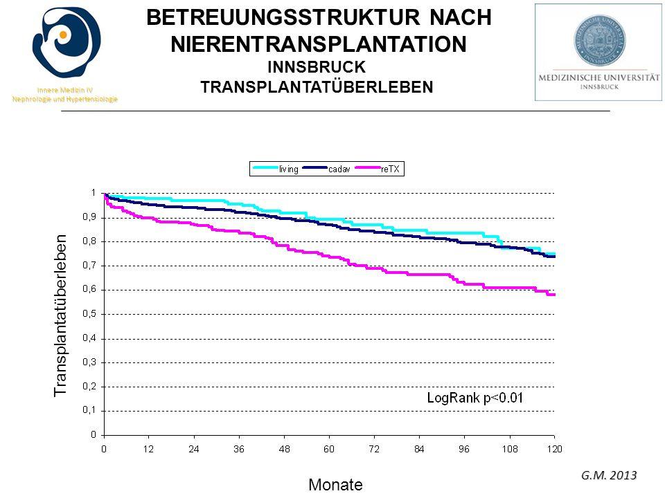 G.M. 2013 Innere Medizin IV Nephrologie und Hypertensiologie INNSBRUCK TRANSPLANTATÜBERLEBEN Transplantatüberleben Monate BETREUUNGSSTRUKTUR NACH NIER