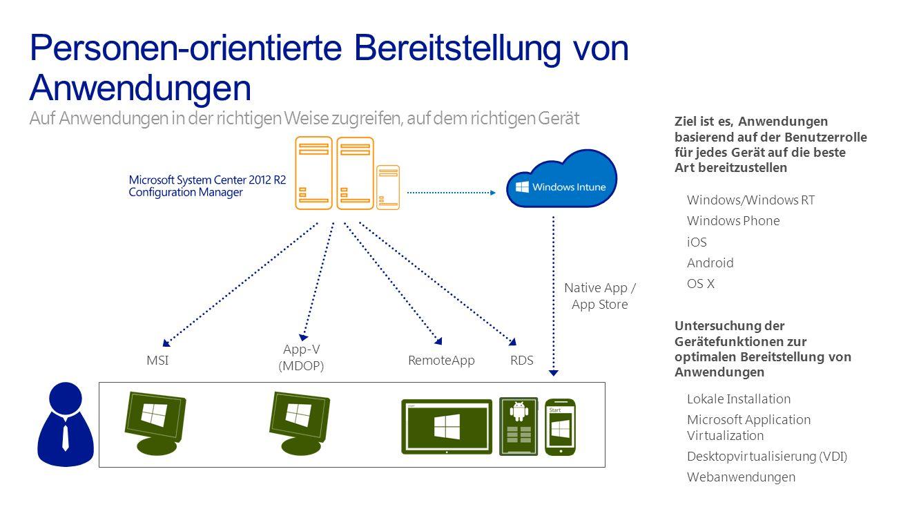 Ziel ist es, Anwendungen basierend auf der Benutzerrolle für jedes Gerät auf die beste Art bereitzustellen Windows/Windows RT Windows Phone iOS Androi