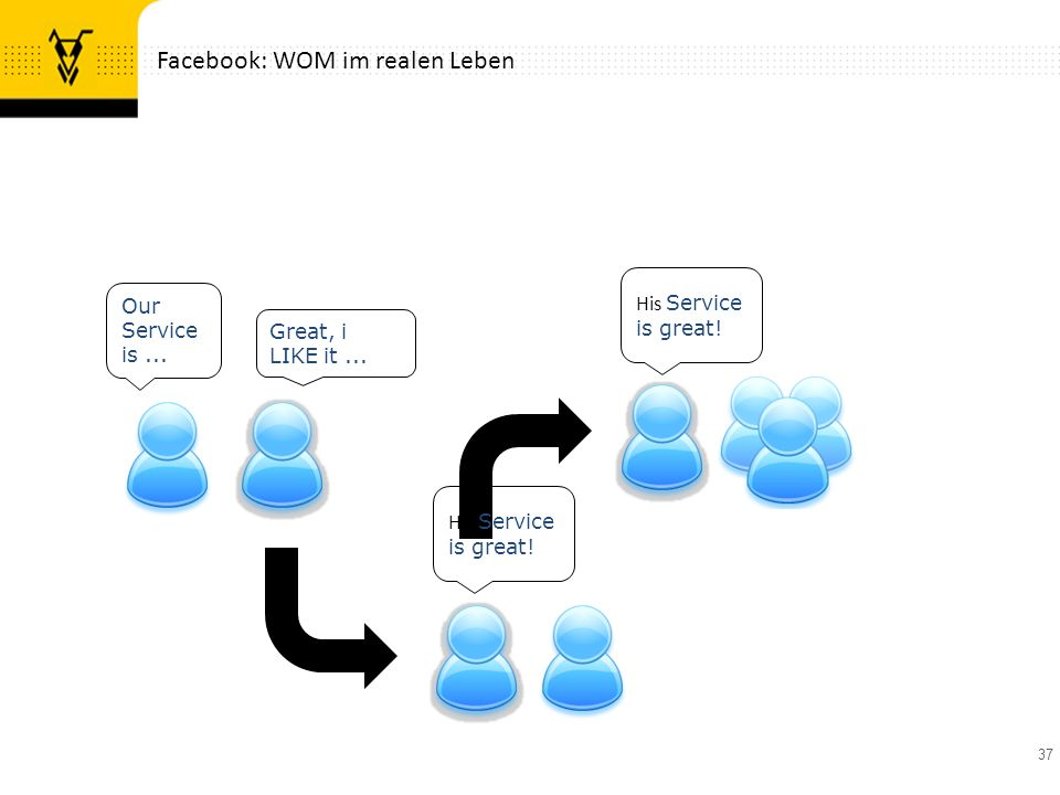 37 Facebook: WOM im realen Leben Our Service is... Great, i LIKE it... His Service is great!