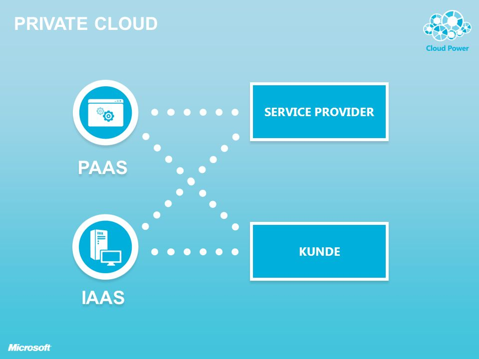 PRIVATE CLOUD KUNDE SERVICE PROVIDER