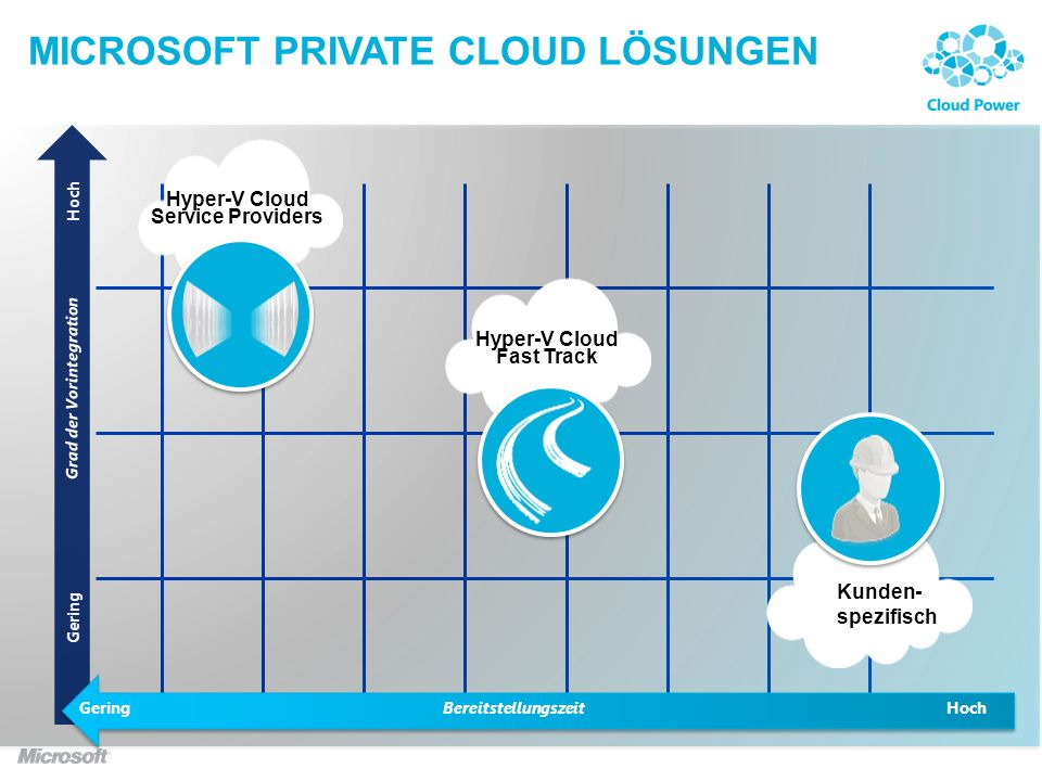 Hyper-V Cloud Service Providers MICROSOFT PRIVATE CLOUD LÖSUNGEN BereitstellungszeitGeringHoch Gering Kunden- spezifisch Hyper-V Cloud Fast Track