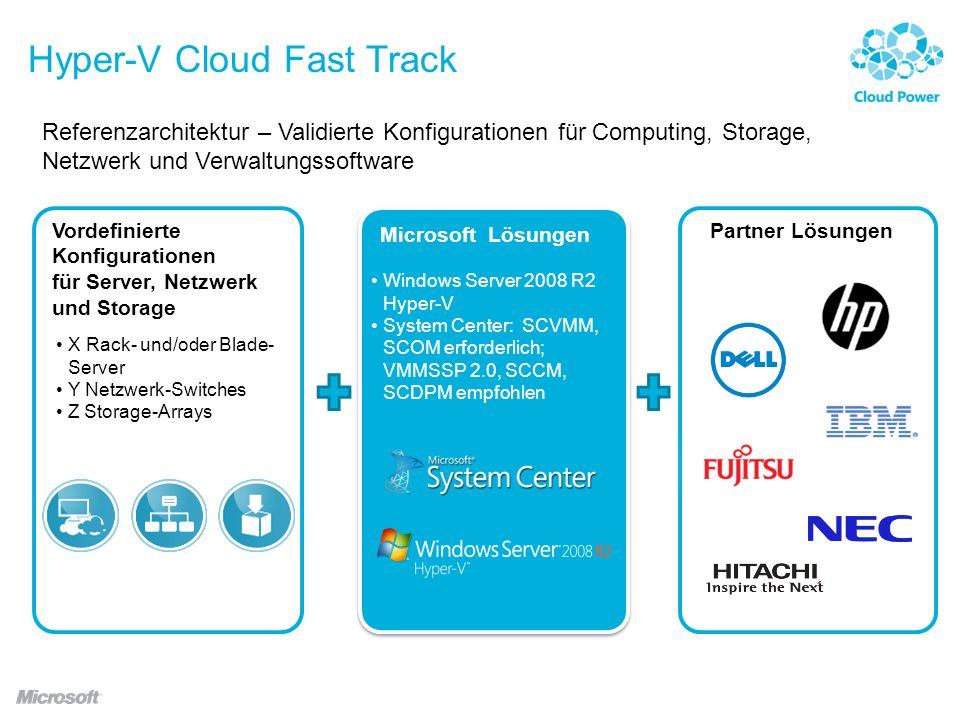 Hyper-V Cloud Fast Track Referenzarchitektur – Validierte Konfigurationen für Computing, Storage, Netzwerk und Verwaltungssoftware X Rack- und/oder Blade- Server Y Netzwerk-Switches Z Storage-Arrays Vordefinierte Konfigurationen für Server, Netzwerk und Storage Windows Server 2008 R2 Hyper-V System Center: SCVMM, SCOM erforderlich; VMMSSP 2.0, SCCM, SCDPM empfohlen Microsoft Lösungen Partner Lösungen
