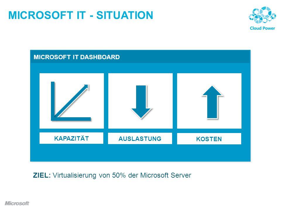 MICROSOFT IT - SITUATION MICROSOFT IT DASHBOARD KAPAZITÄT AUSLASTUNG KOSTEN ZIEL: Virtualisierung von 50% der Microsoft Server