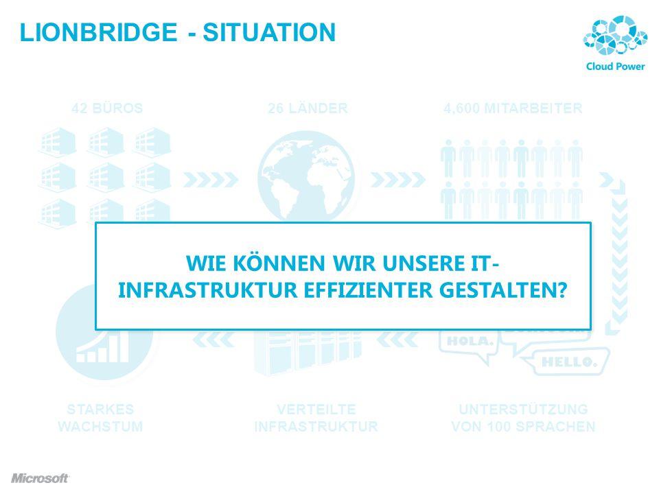 LIONBRIDGE - SITUATION 4,600 MITARBEITER42 BÜROS26 LÄNDER UNTERSTÜTZUNG VON 100 SPRACHEN VERTEILTE INFRASTRUKTUR STARKES WACHSTUM WIE KÖNNEN WIR UNSERE IT- INFRASTRUKTUR EFFIZIENTER GESTALTEN?