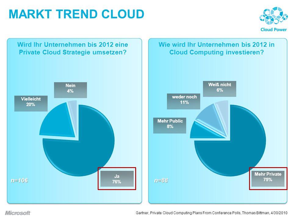 MARKT TREND CLOUD Wird Ihr Unternehmen bis 2012 eine Private Cloud Strategie umsetzen.