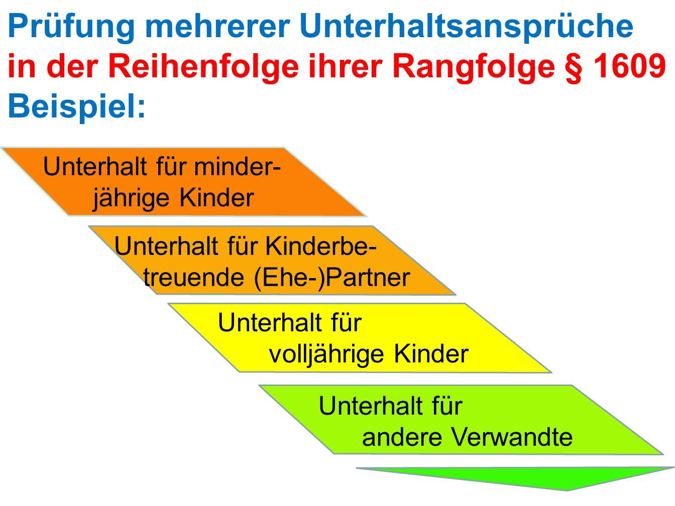 Prüfung mehrerer Unterhaltsansprüche in der Reihenfolge ihrer Rangfolge § 1609 Beispiel: Unterhalt für minder- jährige Kinder Unterhalt für Kinderbe-