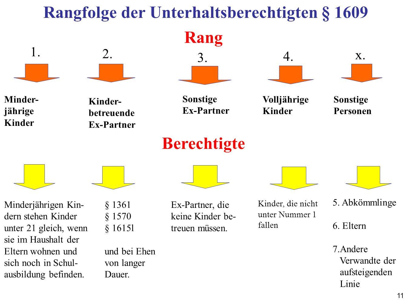 11 Rangfolge der Unterhaltsberechtigten § 1609 Minder- jährige Kinder Kinder- betreuende Ex-Partner Volljährige Kinder Sonstige Ex-Partner Sonstige Pe