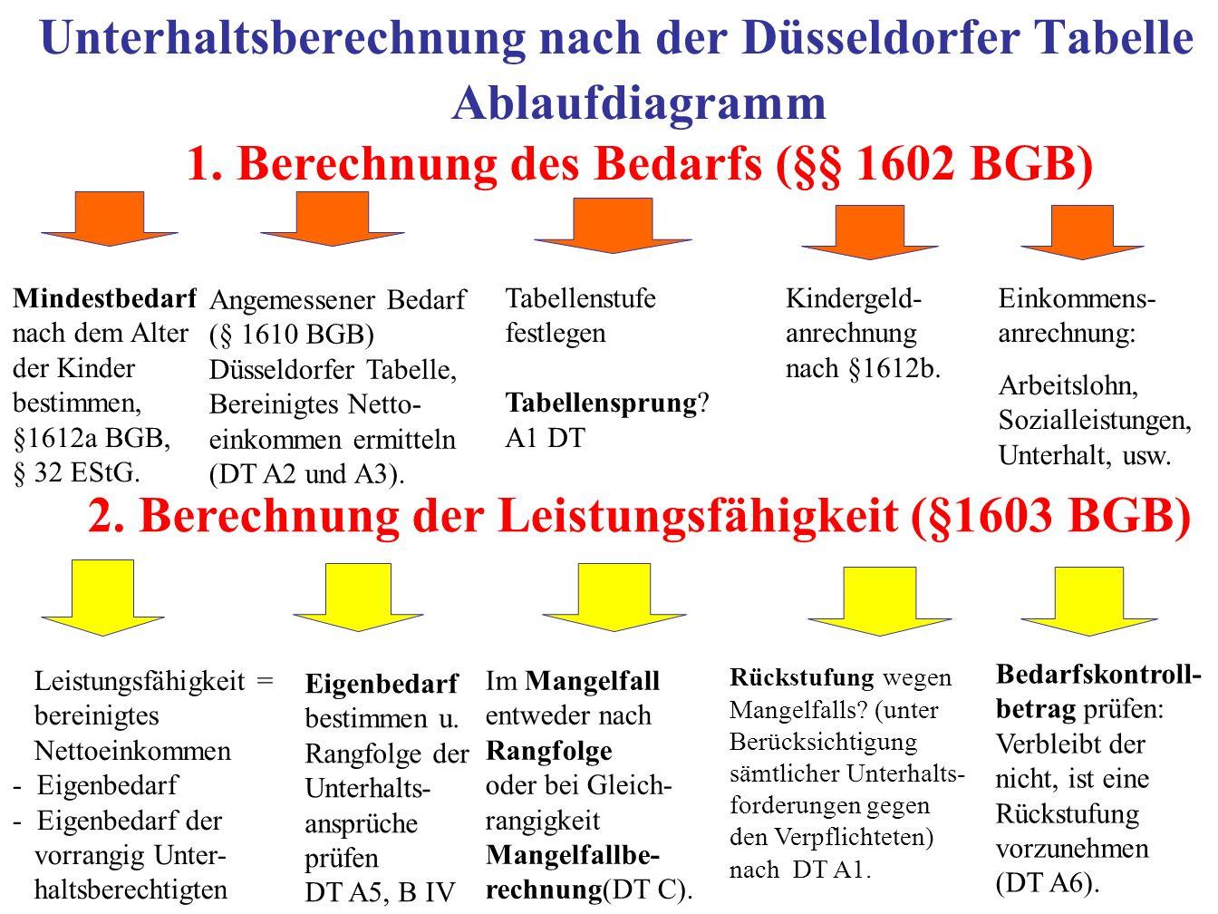 12 Unterhaltsberechnung nach der Düsseldorfer Tabelle Mindestbedarf nach dem Alter der Kinder bestimmen, §1612a BGB, § 32 EStG. Angemessener Bedarf (§