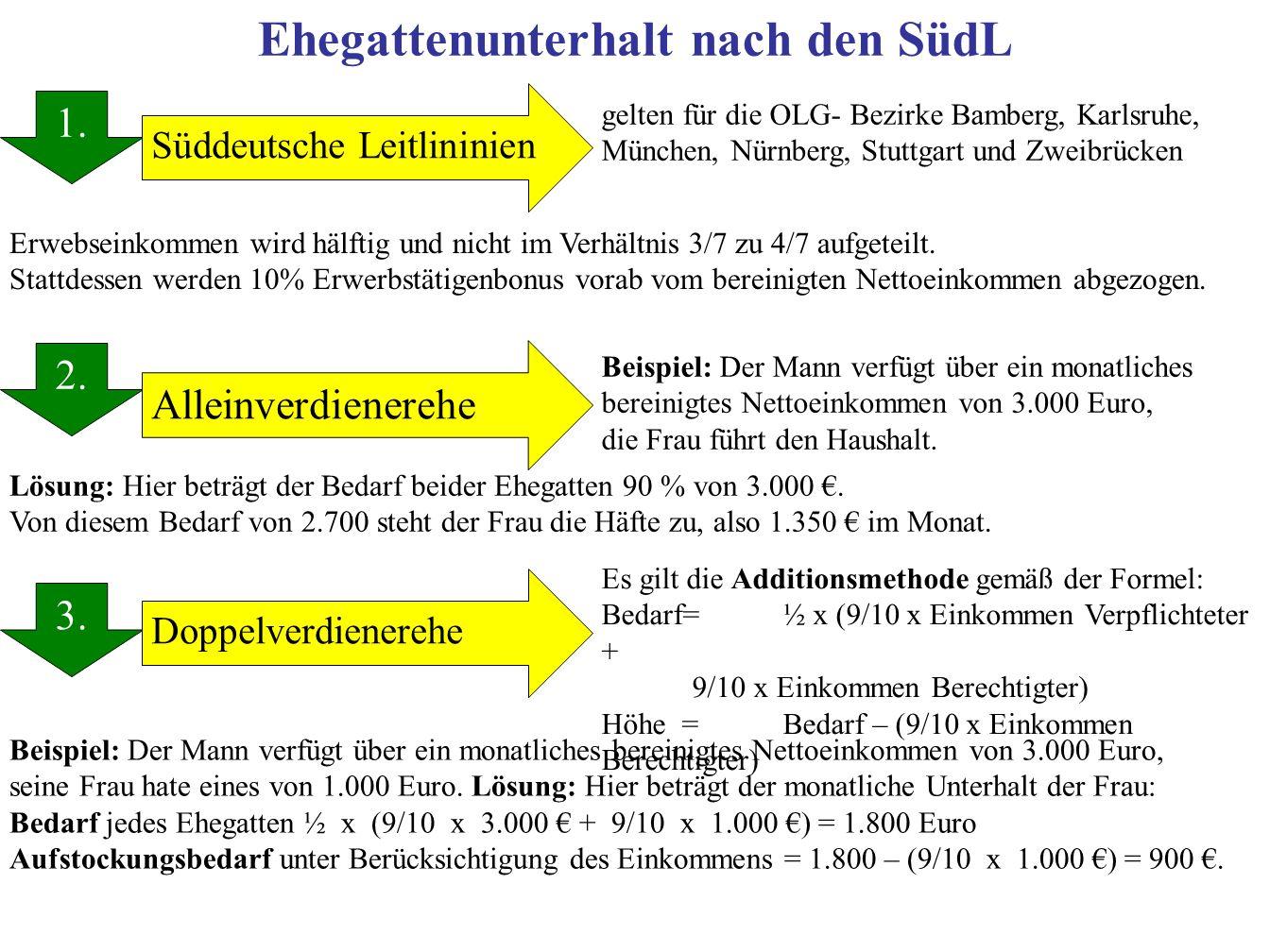 Ehegattenunterhalt nach den SüdL 1. 2. 3. 1. Alleinverdienerehe Süddeutsche Leitlininien Doppelverdienerehe gelten für die OLG- Bezirke Bamberg, Karls