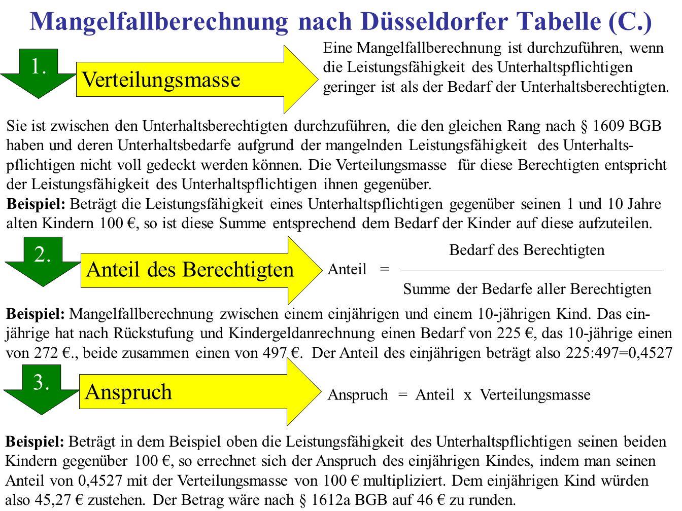 Mangelfallberechnung nach Düsseldorfer Tabelle (C.) 1. 2. 3. 1. Anteil des Berechtigten Verteilungsmasse Anspruch Eine Mangelfallberechnung ist durchz