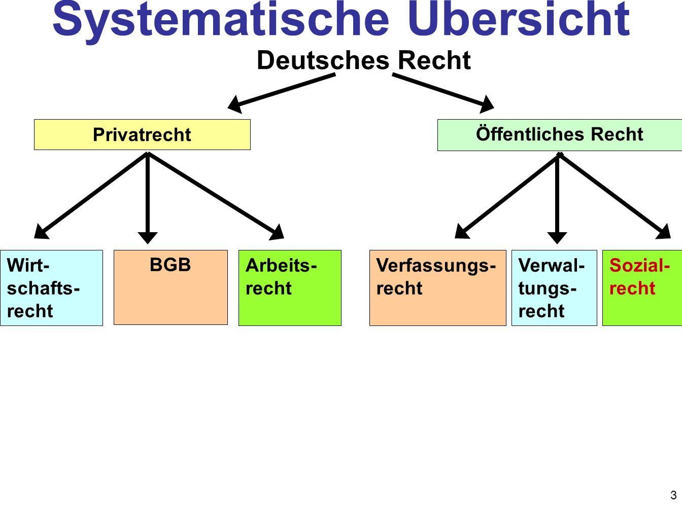 3 Wirt- schafts- recht BGB Arbeits- recht Öffentliches Recht Verwal- tungs- recht Verfassungs- recht Sozial- recht Deutsches Recht Systematische Übers