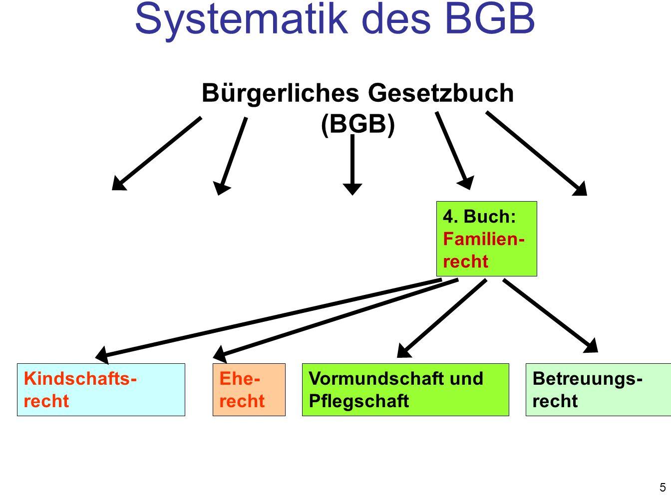 5 4. Buch: Familien- recht Kindschafts- recht Ehe- recht Vormundschaft und Pflegschaft Betreuungs- recht Bürgerliches Gesetzbuch (BGB) Systematik des