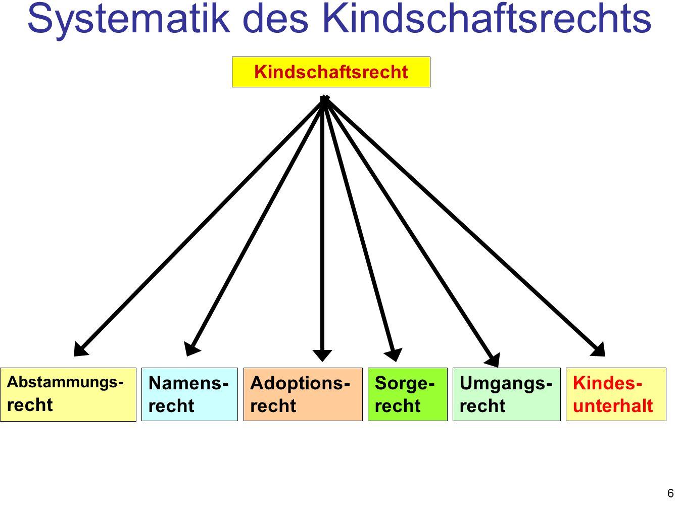 6 Abstammungs- recht Namens- recht Adoptions- recht Sorge- recht Umgangs- recht Kindschaftsrecht Systematik des Kindschaftsrechts Kindes- unterhalt