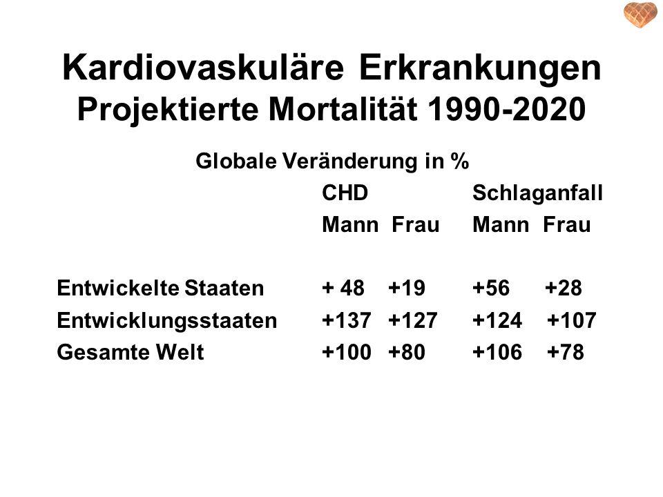 Todesursachen 1990 & 2020 DALYs Mortalität