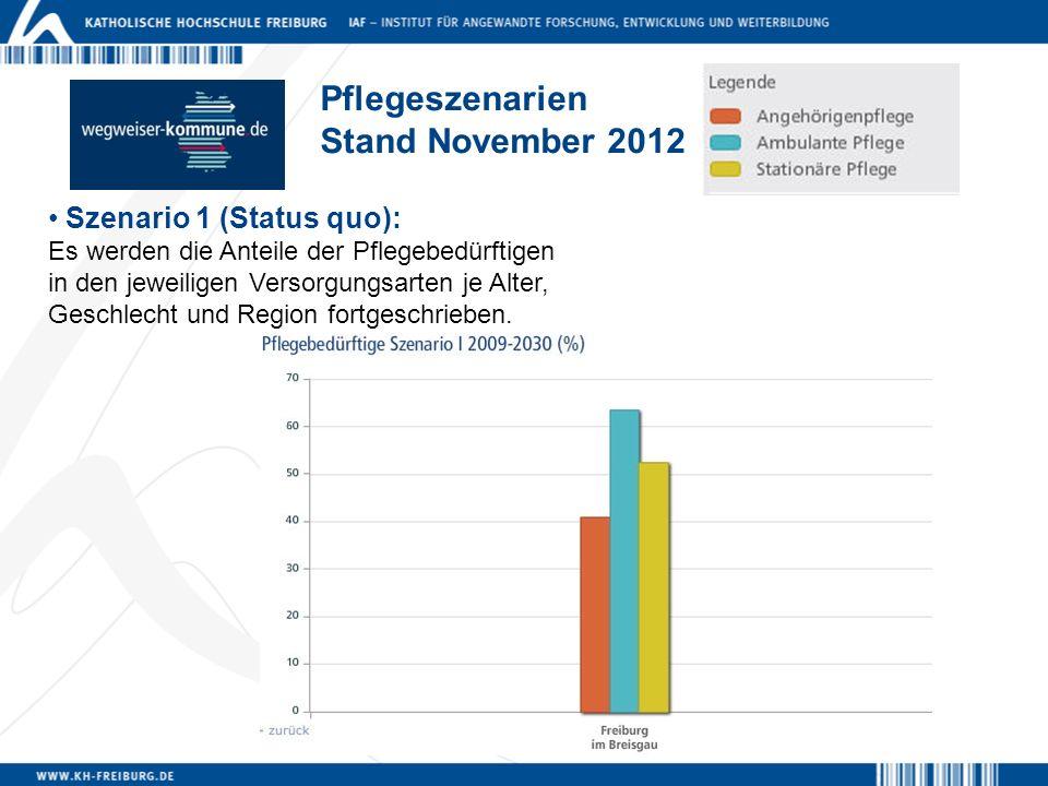 Pflegeszenarien Stand November 2012 Szenario 1 (Status quo): Es werden die Anteile der Pflegebedürftigen in den jeweiligen Versorgungsarten je Alter,