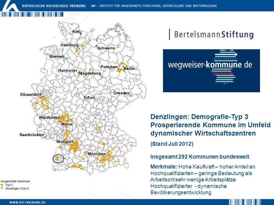 Denzlingen: Demografie-Typ 3 Prosperierende Kommune im Umfeld dynamischer Wirtschaftszentren (Stand Juli 2012) Insgesamt 292 Kommunen bundesweit Merkm