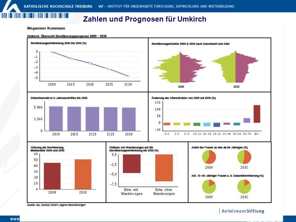 Zahlen und Prognosen für Umkirch