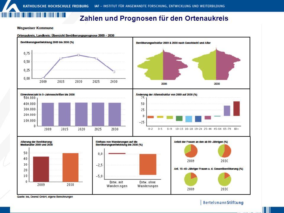 Zahlen und Prognosen für den Ortenaukreis